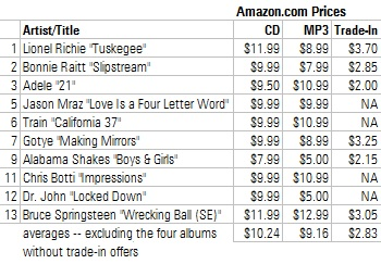 prices Amazon.com is paying for CD trade-ins
