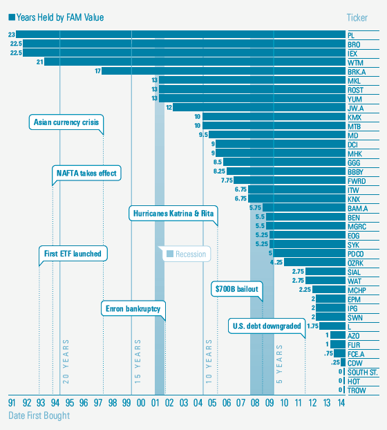 portfolio holdings by time